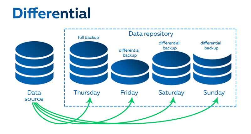 Differential Data Backup
