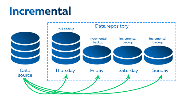 Incremental Data Backup