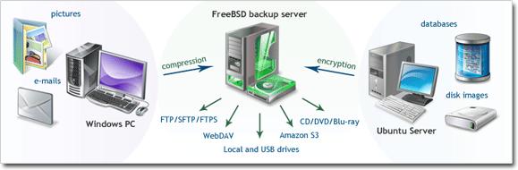 Scheme of heterogeneous network backup