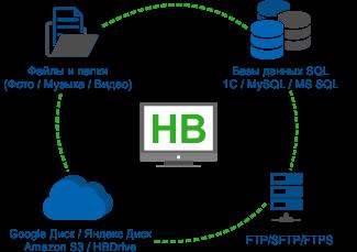 Backup - бэкап данных