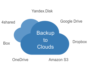 The List of Windows Cloud Backup Solutions
