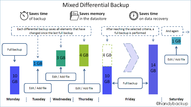Mixed Differential Backup Scheme