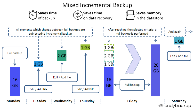 Scheme Mixed Incremental Backup
