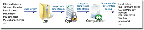Data stream path: on-the-fly compression, encryption and comparison with previous backups