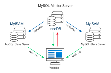 Scheme of master-to-slave MySQL replication