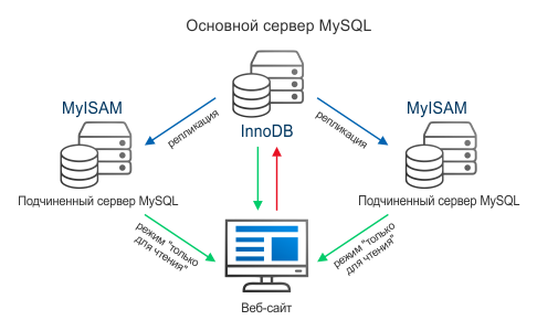 Схема репликации MySQL