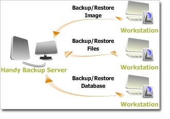 Network Backup Architecture
