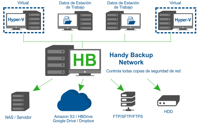 Esquema de Handy Backup Network