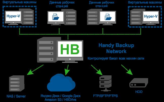 Схема работы версии Handy Backup Network