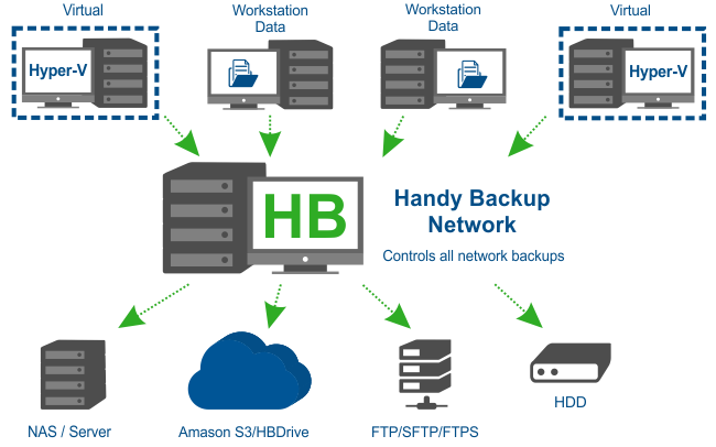 Handy Backup Network scheme
