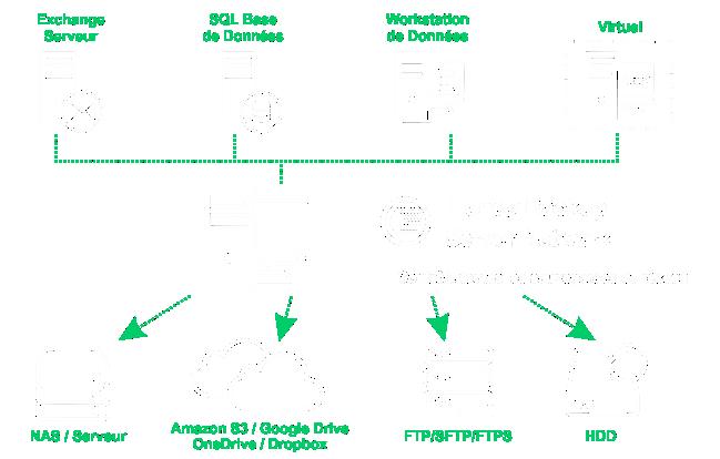 Server Backup Software for Network
