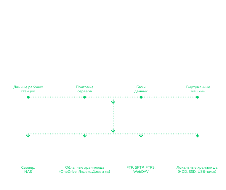 Handy Backup Server Network scheme