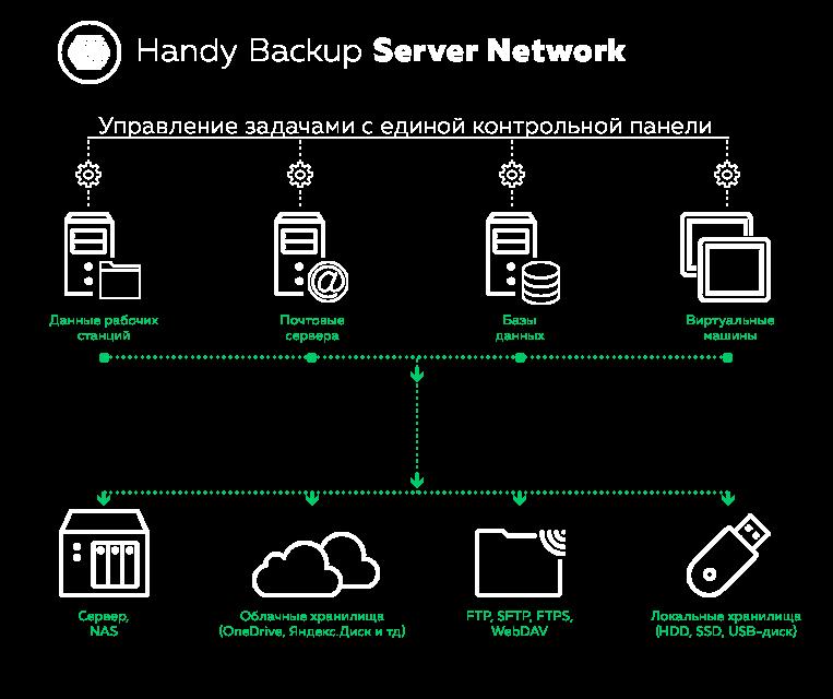 Схема работы версии Handy Backup Server Network