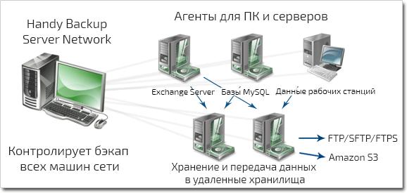 Схема работы Handy Backup