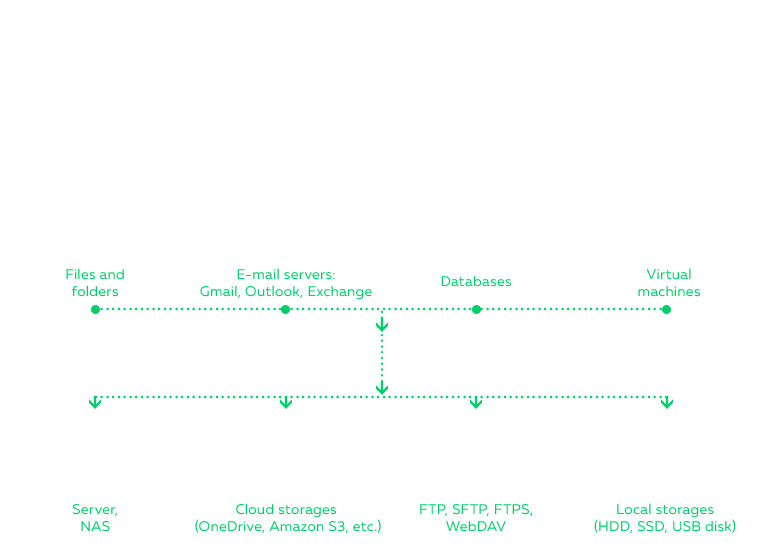 Small Business Backup Software | Handy Backup Solution for