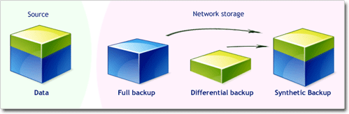 Synthetic backup